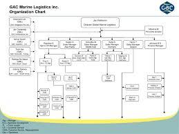 Ppt Gac Marine Logistics Inc Organization Chart
