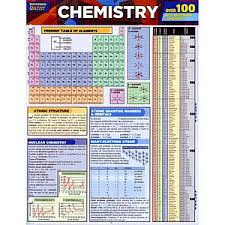 Nammah Overseas Chemistry Charts