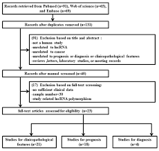 Oncotarget Prognostic And Diagnostic Significance Of