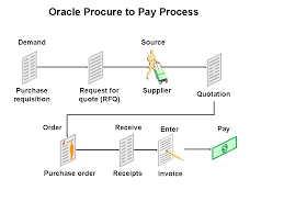 Oracle Procure To Pay Process Flow Chart 57