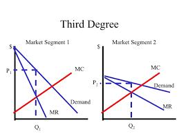 ECON      Microeconomics ECON      Microeconomics Third Degree Price Discrimination