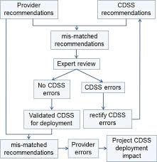 Study Design Cdss Clinical Decision Support System