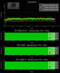 Gtx 1080 Chart Serious Sam Tlh Frametime Chart Babeltechreviews