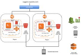 Expedia Case Study Amazon Web Services Aws