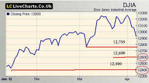 Livecharts Co Uk Market Charts Dow Us European Markets Suffer Heavy Downslide Cheers2trade Com