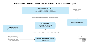 Executive Branch Flow Chart A Quick Guide To Libyas Main Players European Council On