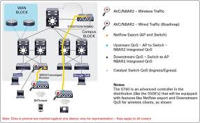 avc solution guide cisco prime infrastructure cisco the differences
