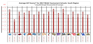Act Score Chart Percentile Predicting The 2017 Ncaa Tournament Using Schools Act