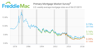 Va Mortgage Rate History Chart This Is How Ridiculously Low Mortgage Rates Are Now A