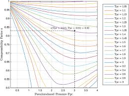 Standing Katz Chart New Explicit Correlation For The Compressibility Factor Of
