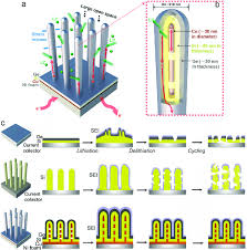schematic illustration of a high performance cu si ge nanowire nw schematic illustration of a high performance cu si ge nanowire nw electrode a the cu si ge nw array was grown on a ni foam substrate and b each nw