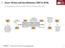Accor Organizational Chart Accor History And Key Milestones 1967 2018 Powerpoint