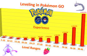 Pokemon Go News Updates And Videos Xp Per Lvl Chart