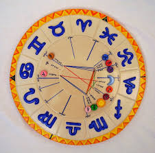 Birth Chart Future Reading Get Future Predictions With Your Astrology Birth Chart