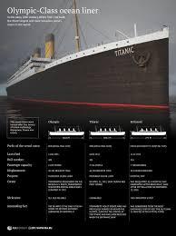 titanic facts statistics ultimate titanic titanic infographic 1 jpg