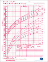 Height Predictor Based On Growth Chart Growth Charts For Boys And Girls Popsugar Family