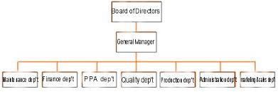 Brewery Organizational Chart Job Analysis Hiring Rhinegeist Brewery