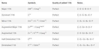 Seventh Chords Chart A Complete Guide To Chord Symbols In Music Musicnotes Now