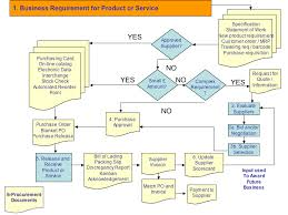 The Procurement Process Creating A Sourcing Plan