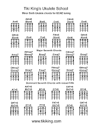 Major 7 Chords Guitar Chart Minor 7th Chords Accomplice Music
