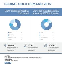 Global Gold Demand Chart Pie Charts Global Gold Demand 2012 Template Visme