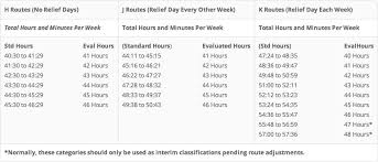 Table Of Evaluated Hours Ruralinfo Net