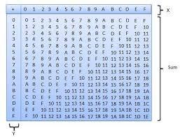 Hexadecimal Base 16 Chart Hexadecimal Arithmetic Tutorialspoint
