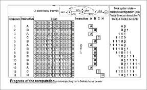 turing machine the evolution of the busy beaver s computation starts at the top and proceeds to the bottom