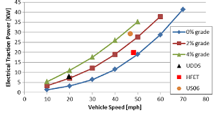 Traction Chart Vehicle Average Electrical Traction Power Chart Used For Apu
