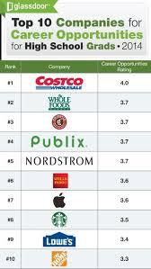 companies for high school grads