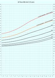 Bmi Centile Chart Revised Iap Growth Charts For Height Weight And Body Mass