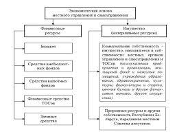 Реферат Организационно экономический механизм управления  Рисунок 3 Структура экономической основы местного управления и самоуправления в Республике Беларусь