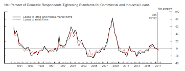 Credit Cycle Chart An Update On The U S Credit Cycle Financial Select Sector