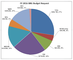 Bbg 2016 Budget Request Calls For Expansion In Key Markets