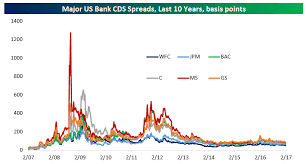 Swap Spread Chart A Look At Bank And Broker Credit Default Swap Cds Prices