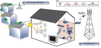 global smart grid home area network market overview, trend a home network is an example of a wan at Home Area Network Diagram