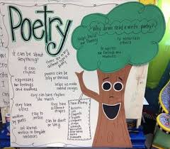 Poetry Anchor Chart Nice Signs Juxtapost