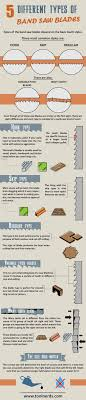 5 Different Types Of Band Saw Blades Infographic Tool Nerds