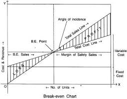 Angle Of Incidence In Break Even Chart Essay On Marginal Costing Cost Accounting