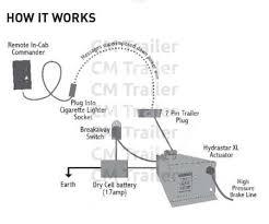 hydrastar xl cm trailer parts new zealand trailer parts Trailer Plug Wiring Diagram Uk kit consists of trailer plug wiring diagram 7 pin