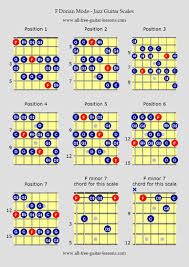 All The Guitar Scales Chart Jazz Guitar Scales Modes In 2019 Guitar Scales Charts