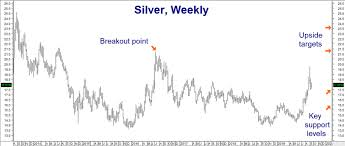Reuters Gold Chart Silver And Gold Remain Best Performers Other Commodities