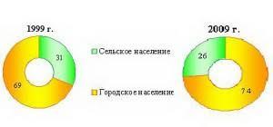 Социальная структура белорусского общества тенденции развития  Социальная структура белорусского общества тенденции развития
