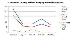 See The Results Dipyridamole Eye Drops