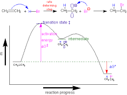 organic chemistry notesthe rate determing step   is the slowest step in the reaction  this would have the highest activation energy  in the diagram below  this would be the first