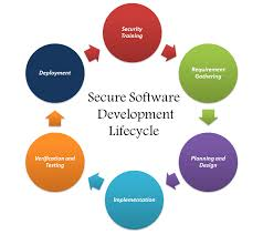 Software Development Life Cycle Phases Introduction To Secure Software Development Life Cycle Blogs
