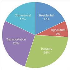 This Is A Pie Chart On The Percentages Of Greenhouse