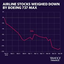 Boeing Stock Chart Yahoo These 3 Charts Hint That The Economic Recovery Could Be Fading
