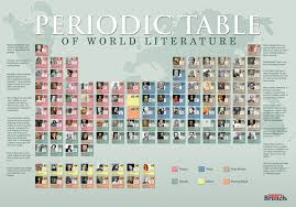 77 PERIODIC TABLE OF SEXOLOGY FULL SIZE POSTER, PERIODIC TABLE ...