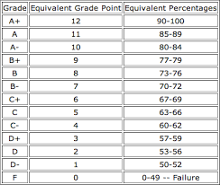50 Point Grading Scale Chart Grading System Macinsiders Student Run Mcmaster